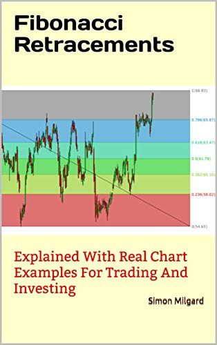 Fibonacci Retracements Explained With Real Chart Examples For Trading And Investing Milgard Simon